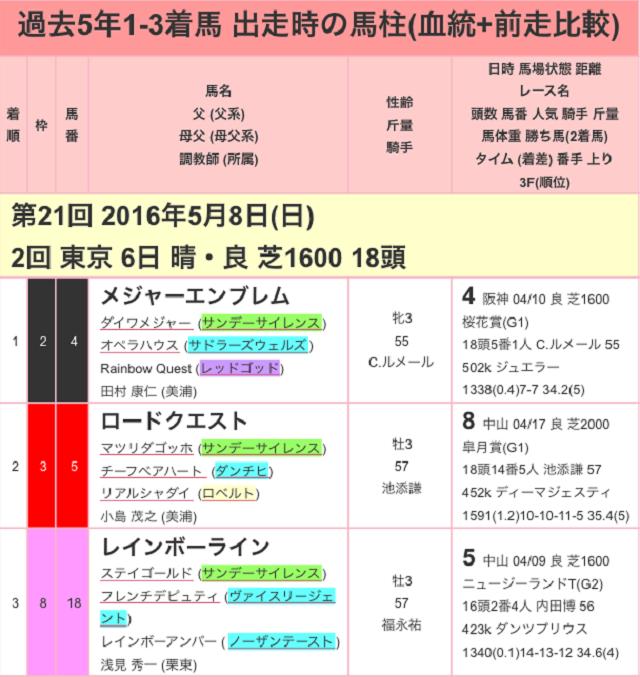 NHKマイルC2017過去01