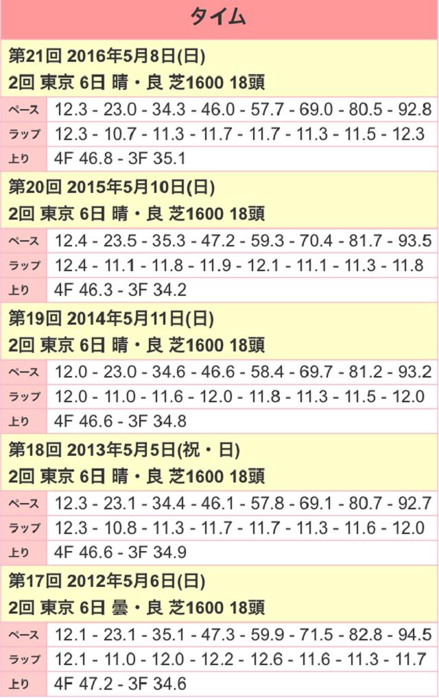 NHKマイルC2017ラップ