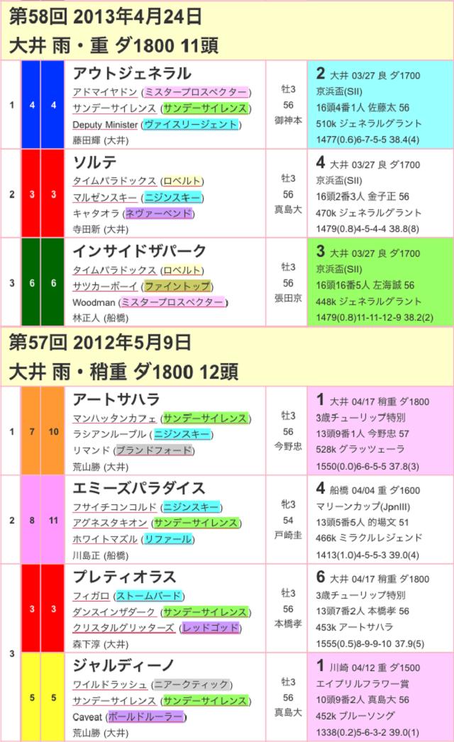 京浜盃2017過去03