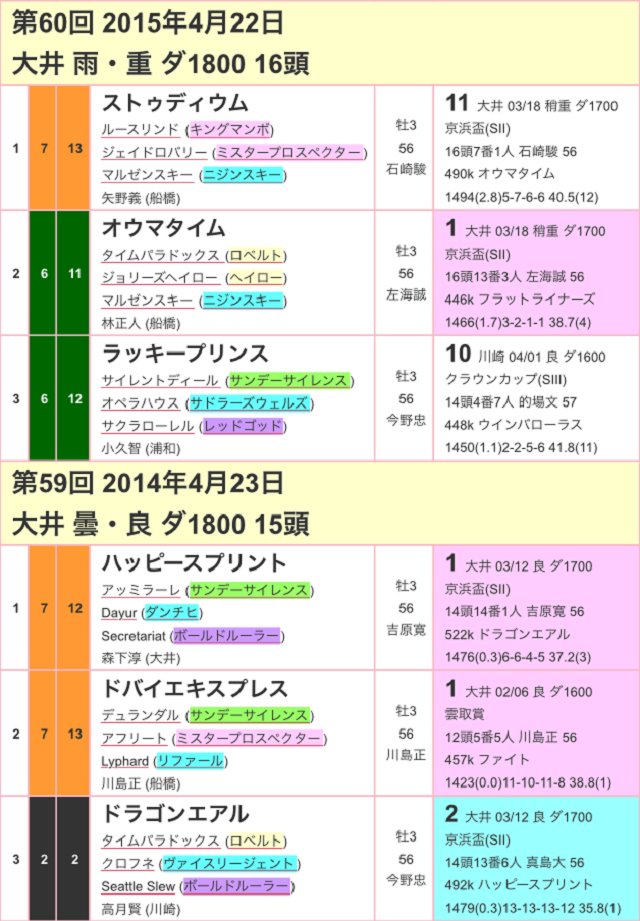 京浜盃2017過去02