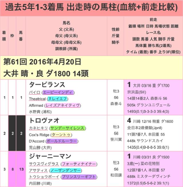 京浜盃2017過去01
