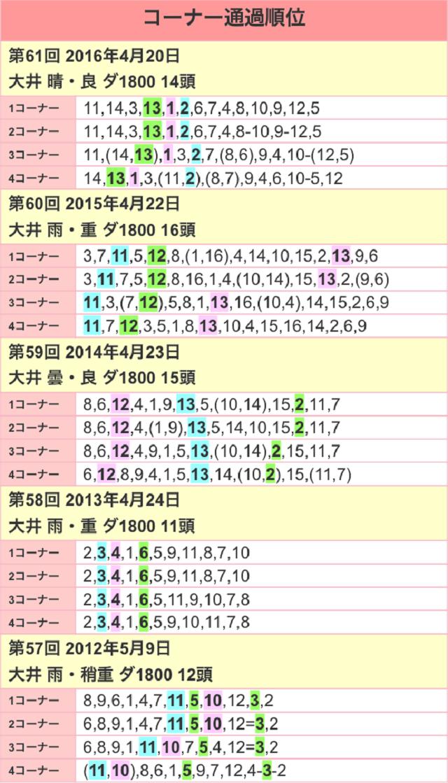 京浜盃2017位置取り