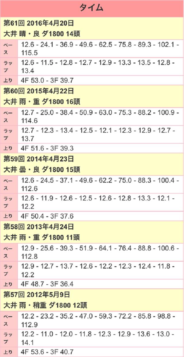 京浜盃2017ラップ