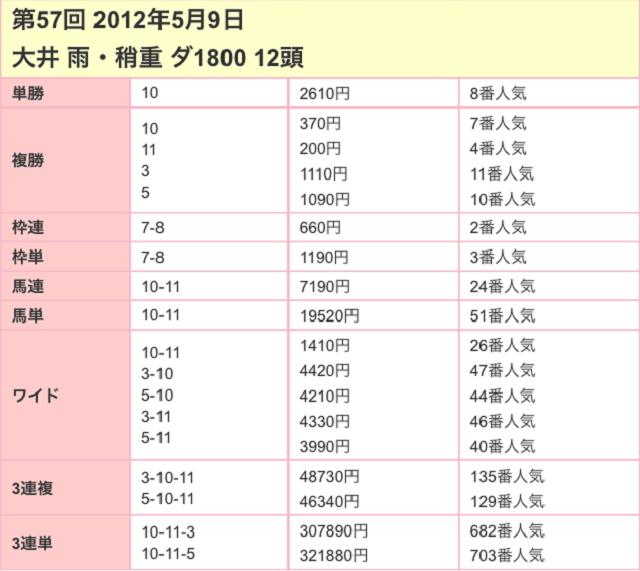 京浜盃2017配当03
