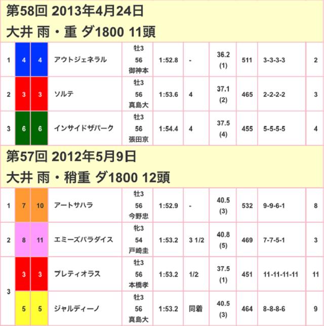 京浜盃2017競走成績02