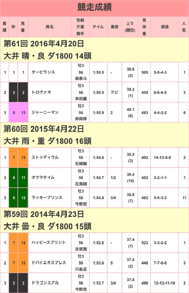 京浜盃2017競走成績01