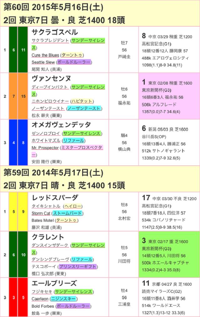 京王杯スプリングカップ2017過去02