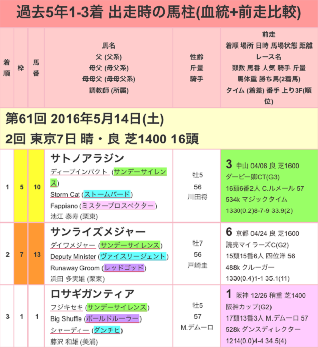 京王杯スプリングカップ2017過去01
