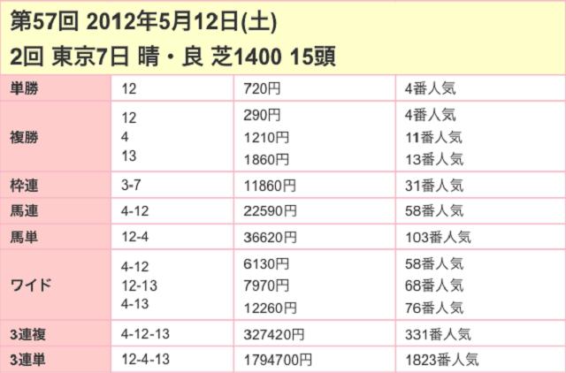 京王杯スプリングカップ2017配当03