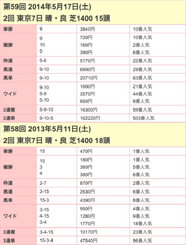 京王杯スプリングカップ2017配当02