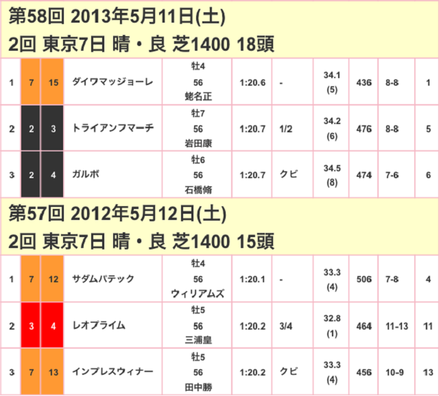 京王杯スプリングカップ2017競走成績02