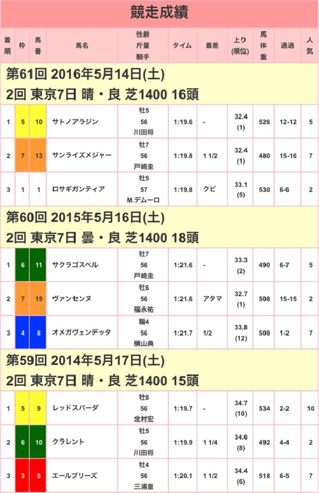京王杯スプリングカップ2017競走成績01
