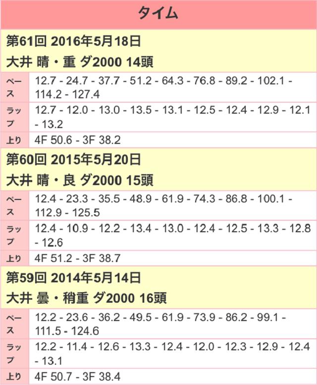 大井記念2017ラップ