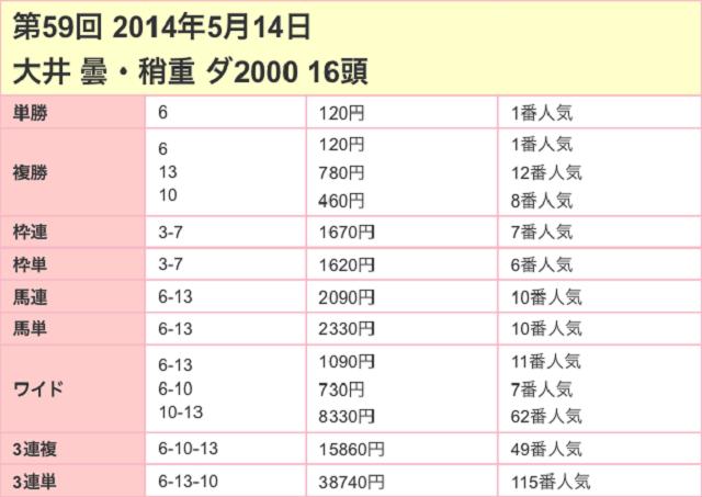 大井記念2017配当02