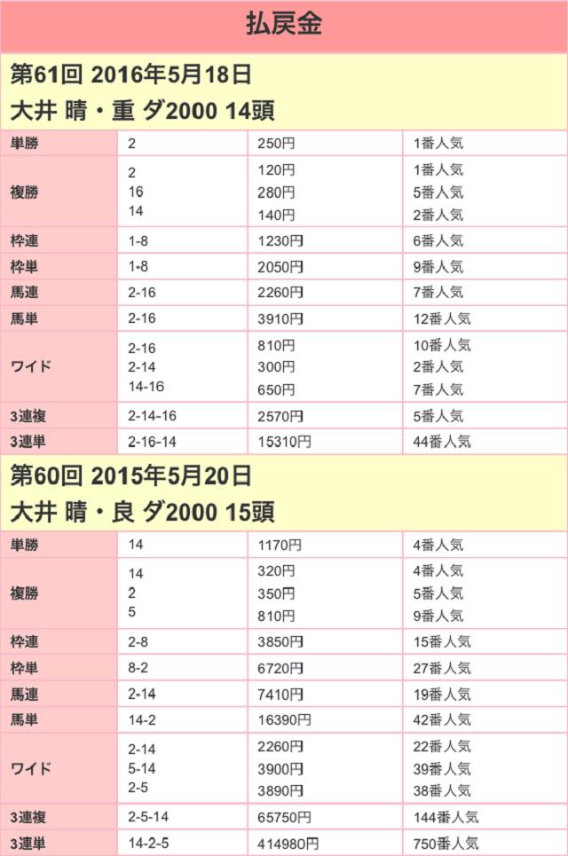 大井記念2017配当01