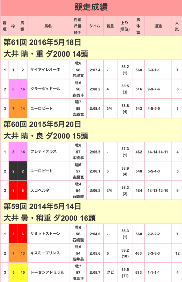 大井記念2017競走成績