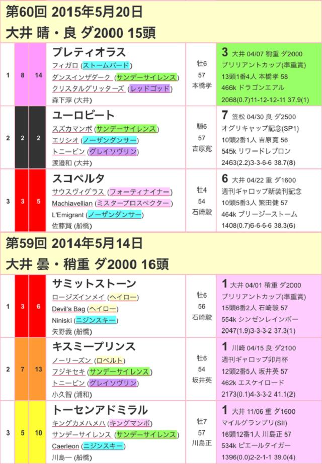 大井記念2017過去02