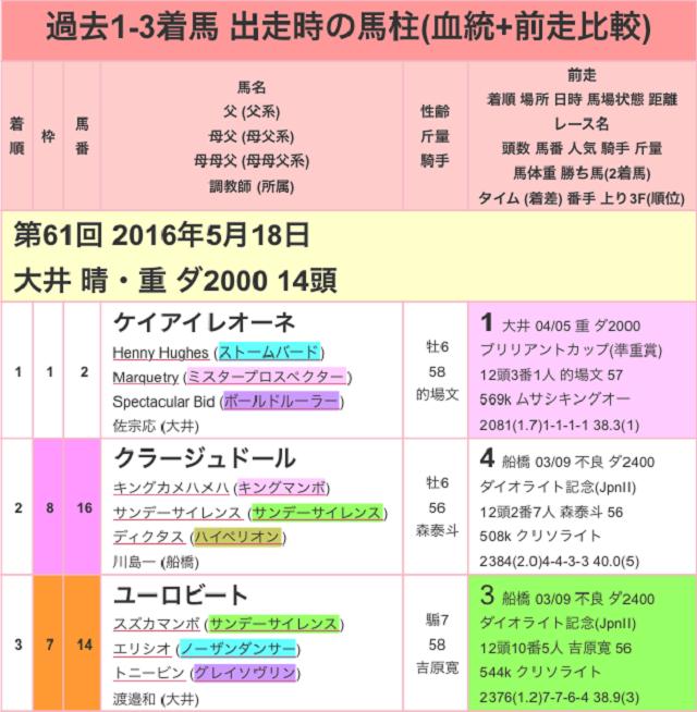 大井記念2017過去01