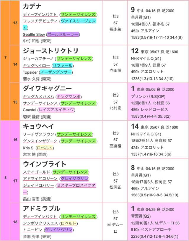 東京優駿2017出馬表03