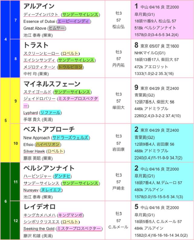 東京優駿2017出馬表02
