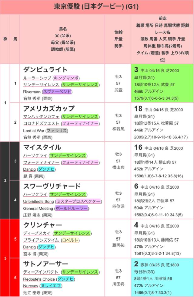 東京優駿2017出馬表01