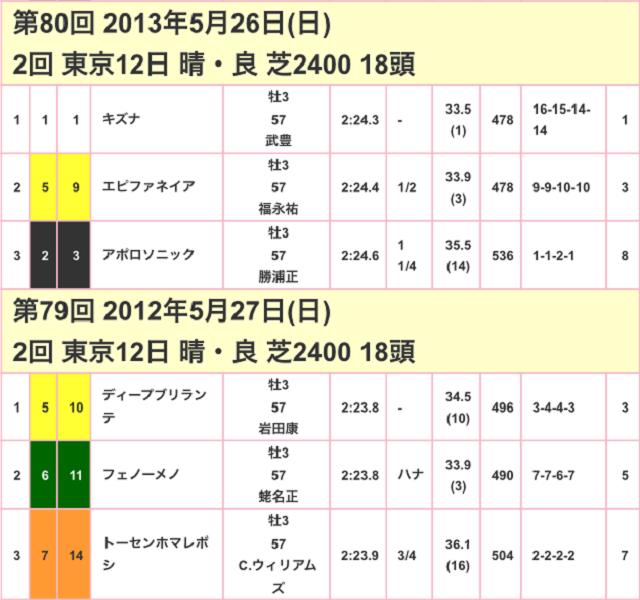 東京優駿2017競走成績02