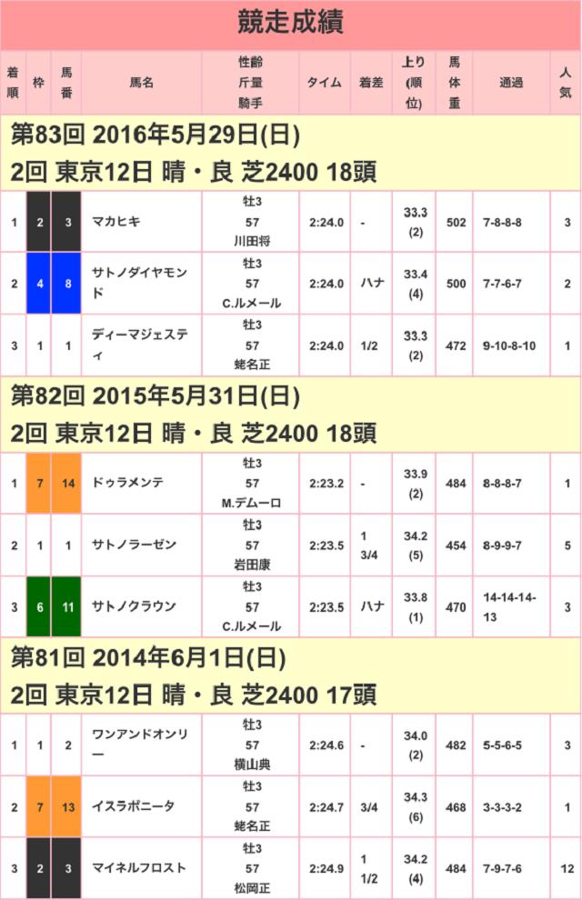 東京優駿2017競走成績01