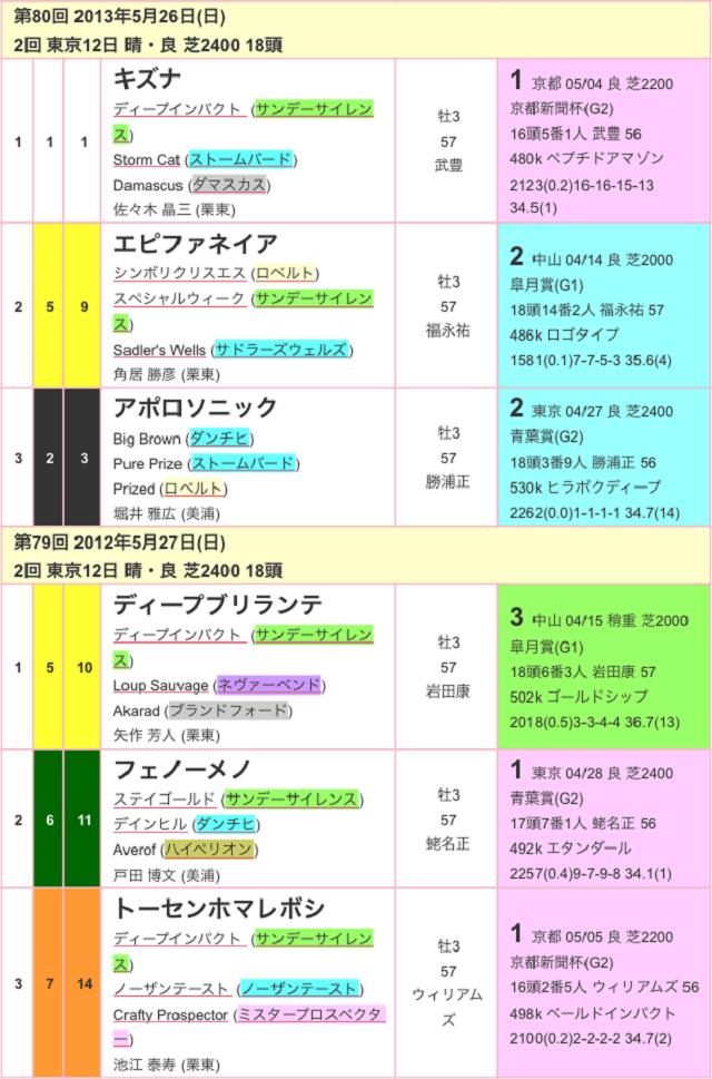 東京優駿2017過去03