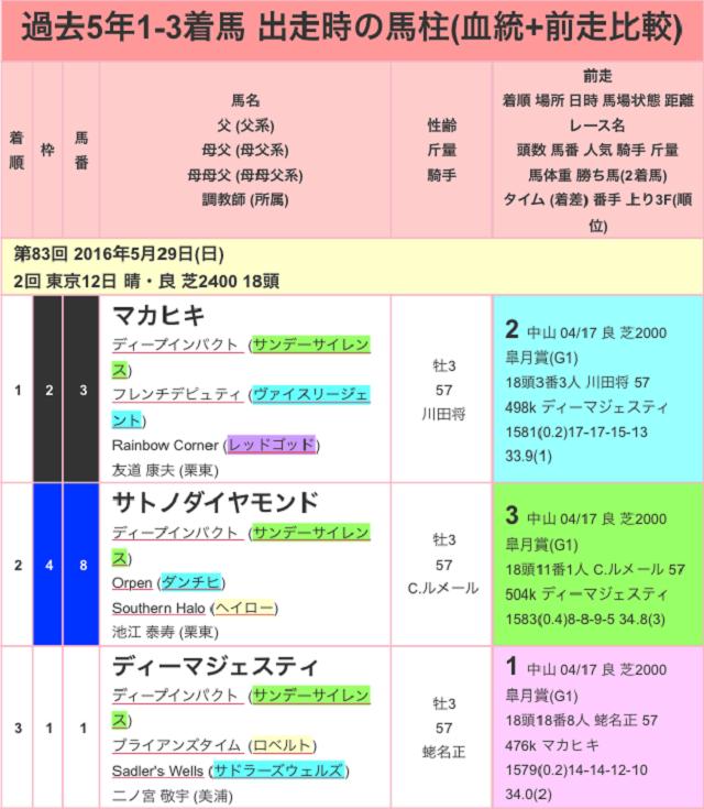 東京優駿2017過去01