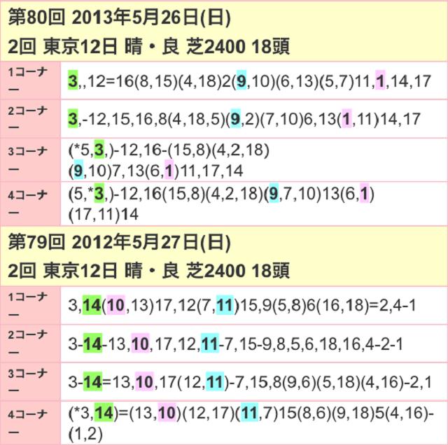 東京優駿2017位置取り02