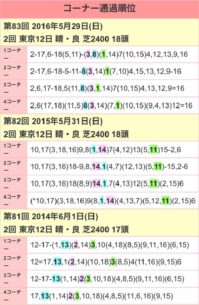東京優駿2017位置取り01