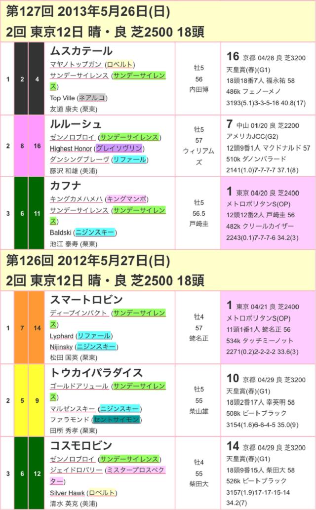 目黒記念2017過去03