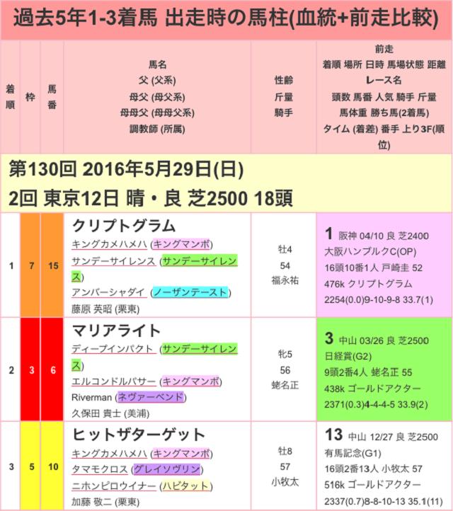 目黒記念2017過去01