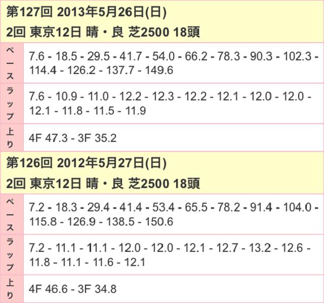 目黒記念2017ラップ02