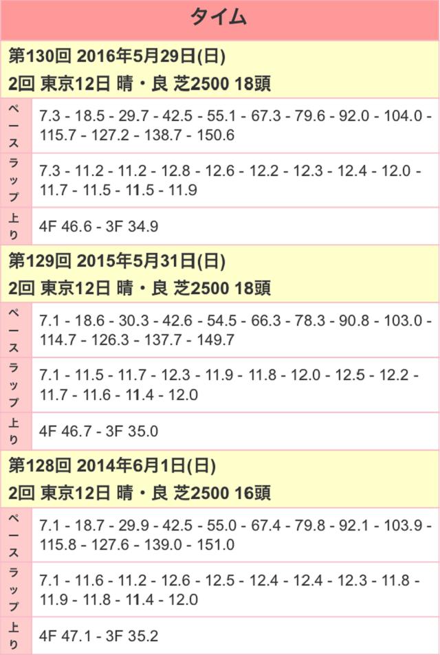 目黒記念2017ラップ01
