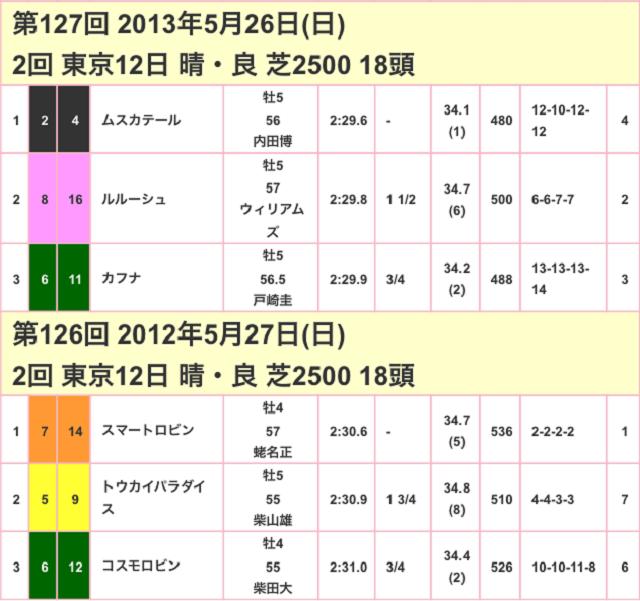 目黒記念2017競走成績02