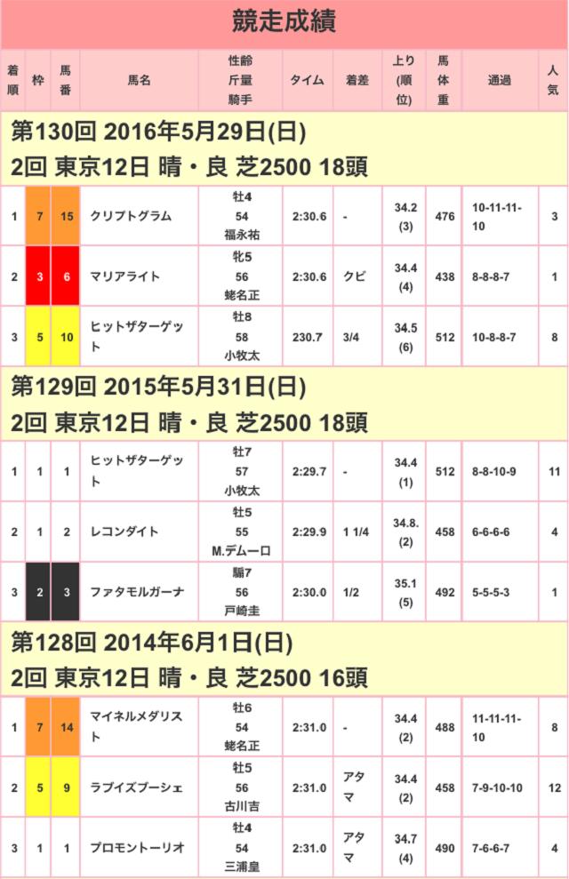 目黒記念2017競走成績01