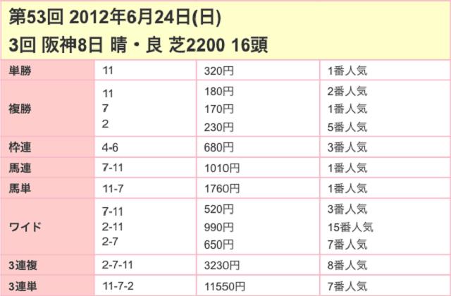 宝塚記念2017配当03