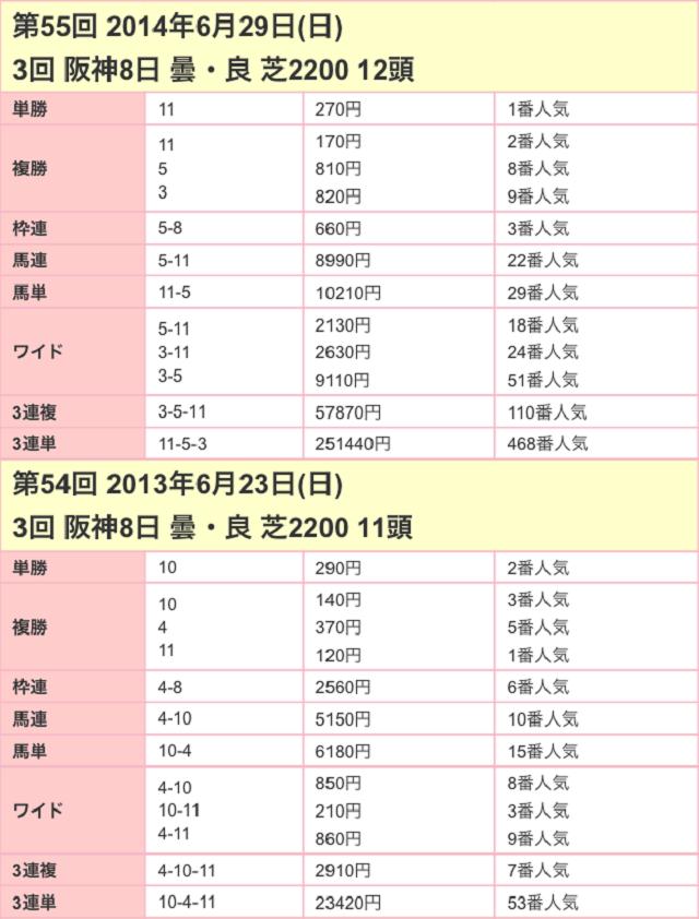 宝塚記念2017配当02