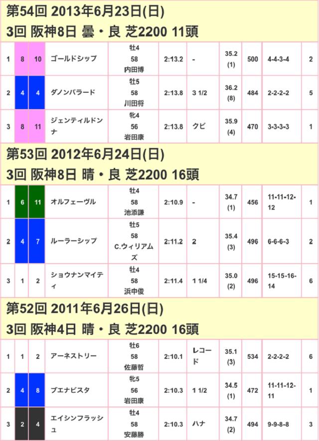 宝塚記念2017競走成績02