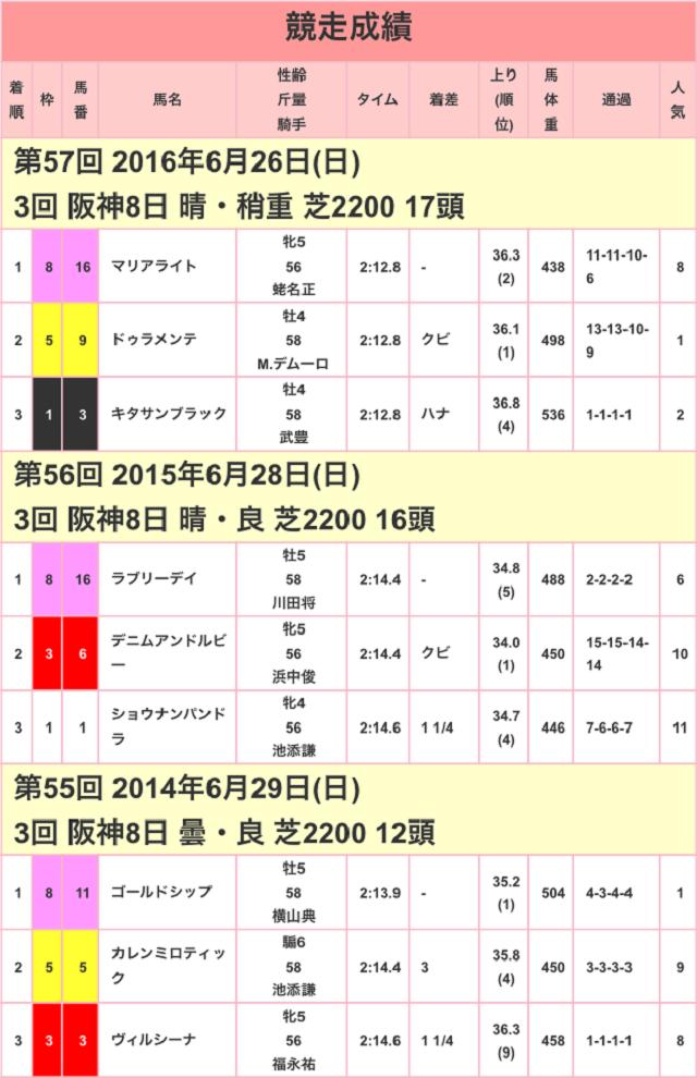 宝塚記念2017競走成績01