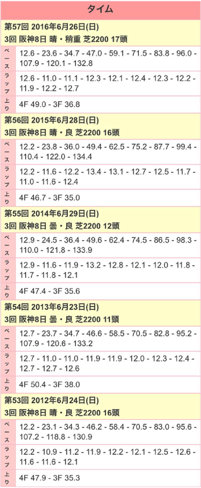 宝塚記念2017ラップ