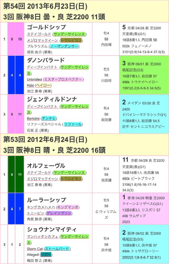 宝塚記念2017過去03