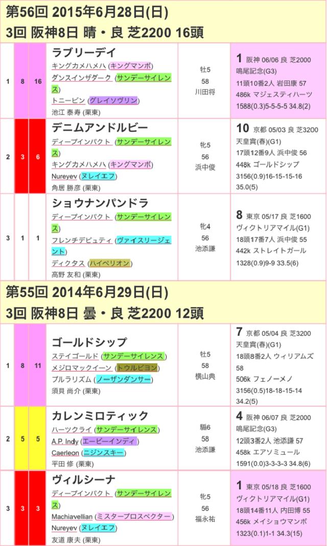 宝塚記念2017過去02
