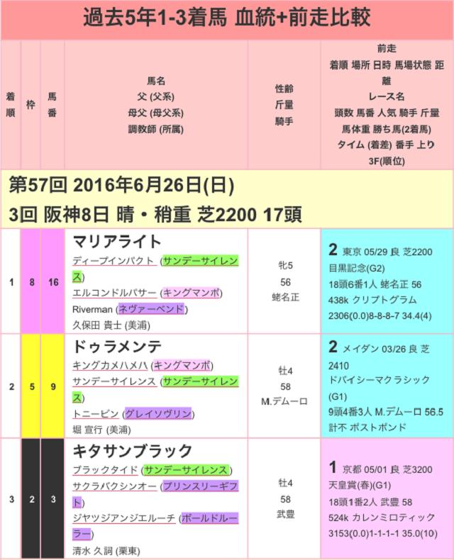 宝塚記念2017過去01