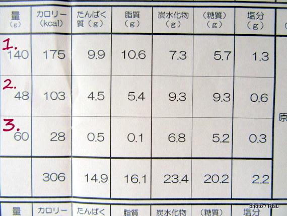 大阪泉州産 玉ねぎと肉団子の甘酢あんかけセット 成分表|わんまいる 旬の手作りおかず「健幸ディナー」