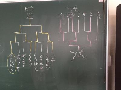 s_トーナメント
