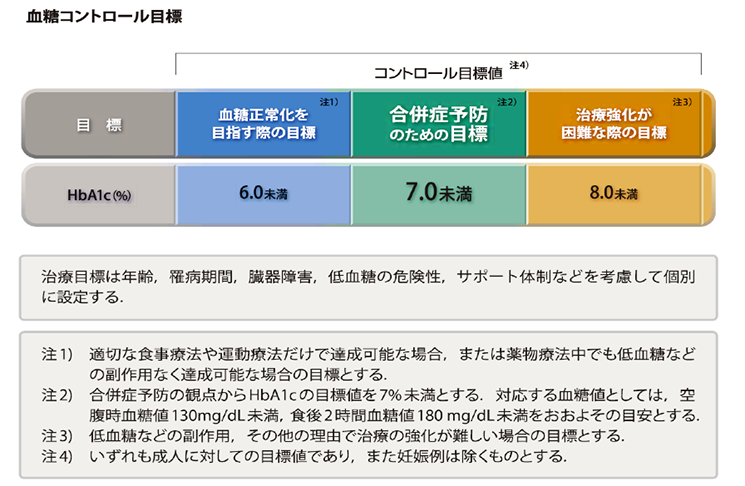 A1c 基準 値 ヘモグロビン
