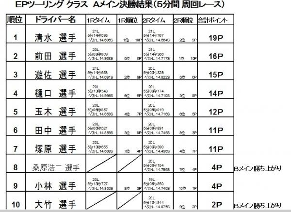 2017第4戦決勝A