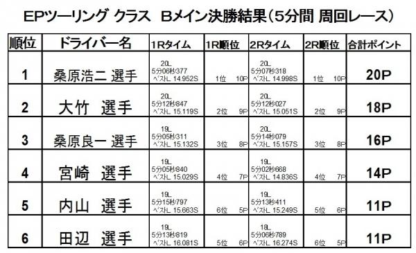 2017第4戦決勝B